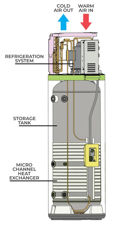 How does a Enviroheat heat pump water heater work?